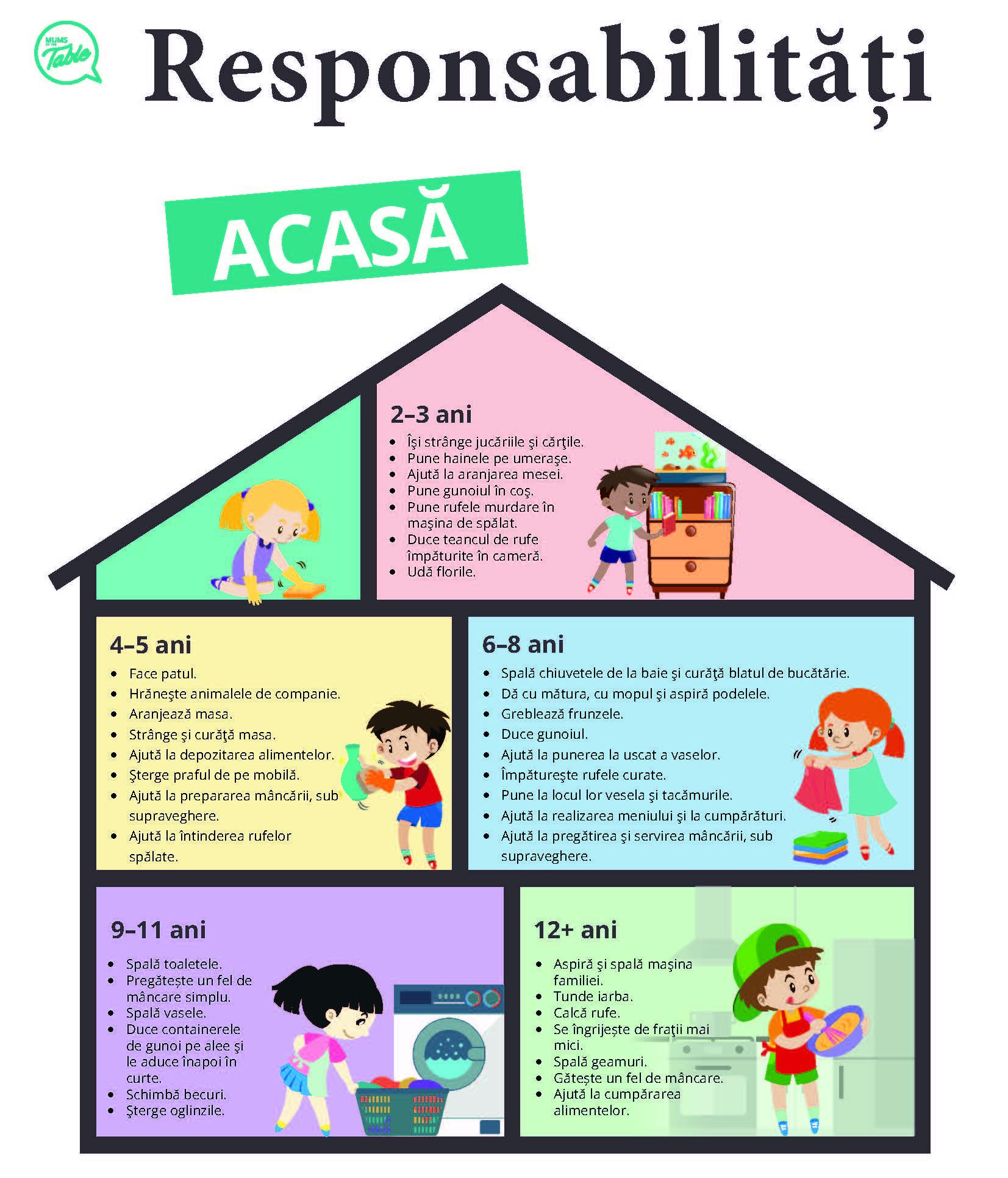 Ce responsabilitati trebuie sa aiba copilul in functie de varsta